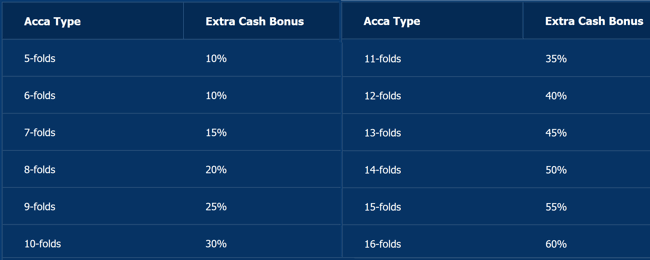 10bet football acca bonus