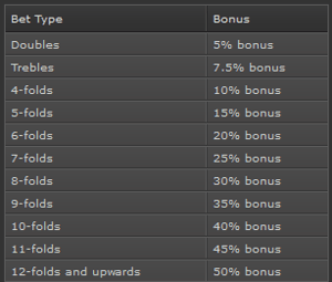 Bet365 tennis acca bonus
