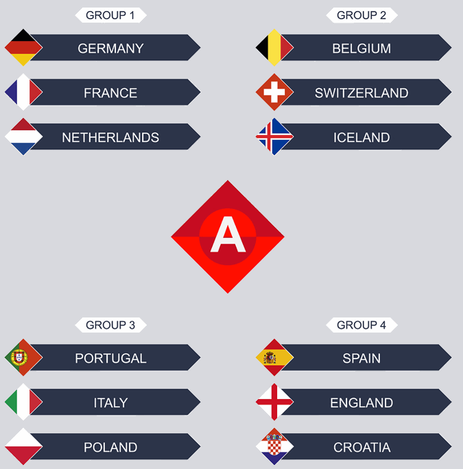 uefa nations league a groups
