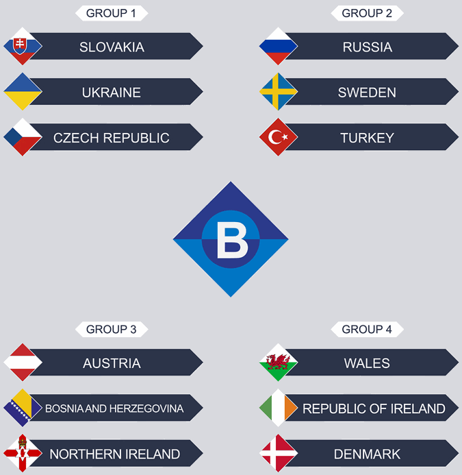 uefa nations league b groups