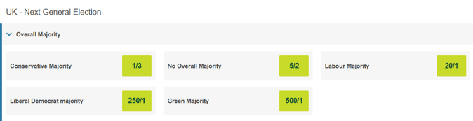 Next General Election Overall Majority Odds