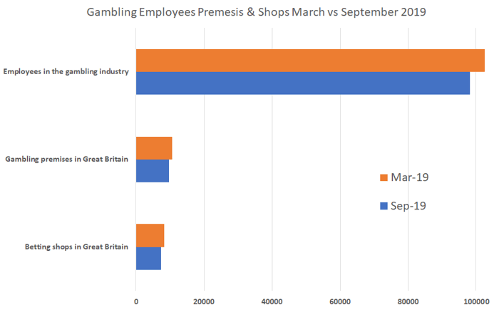 gambling employees premesis shops march vs september 2019