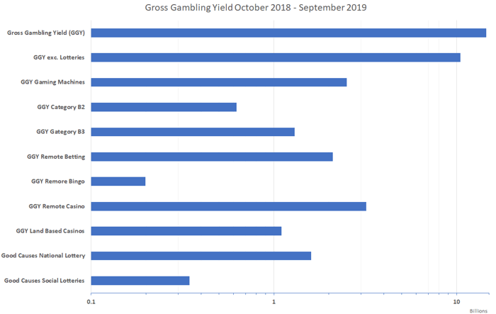 gross gambling yield oct 18 to sept 19