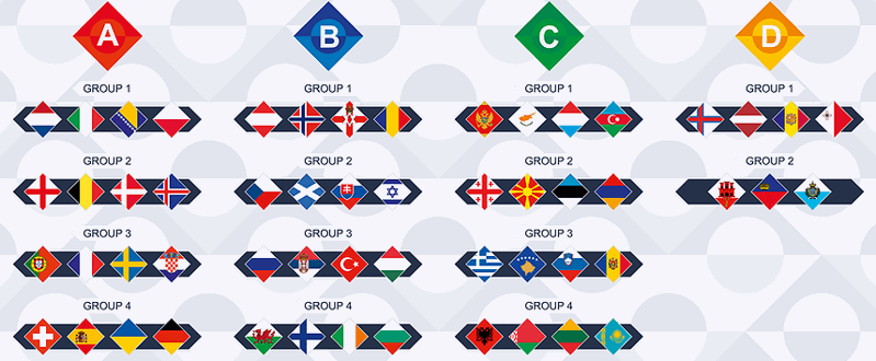 nations league 2020-21 groups