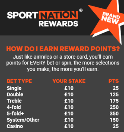 sport nation rewards club points breakdown