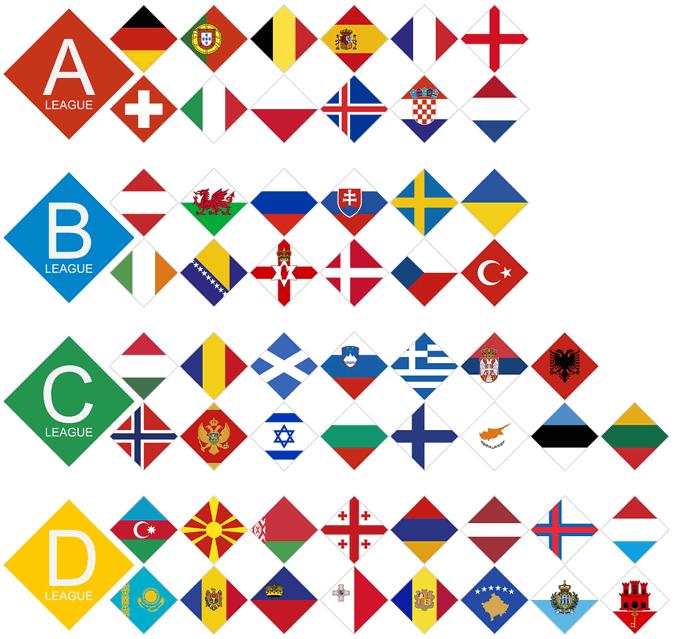uefa nations league breakdown