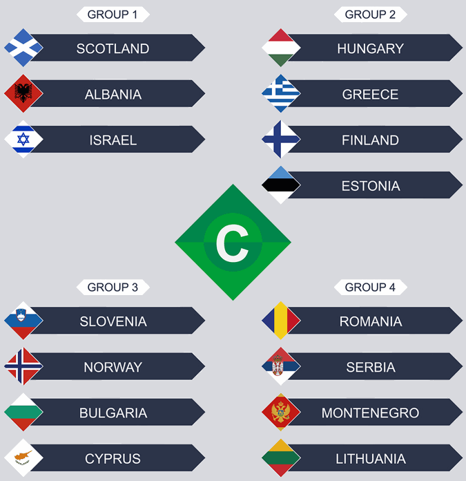 uefa nations league c groups