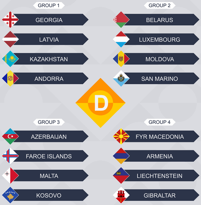 uefa nations league d groups